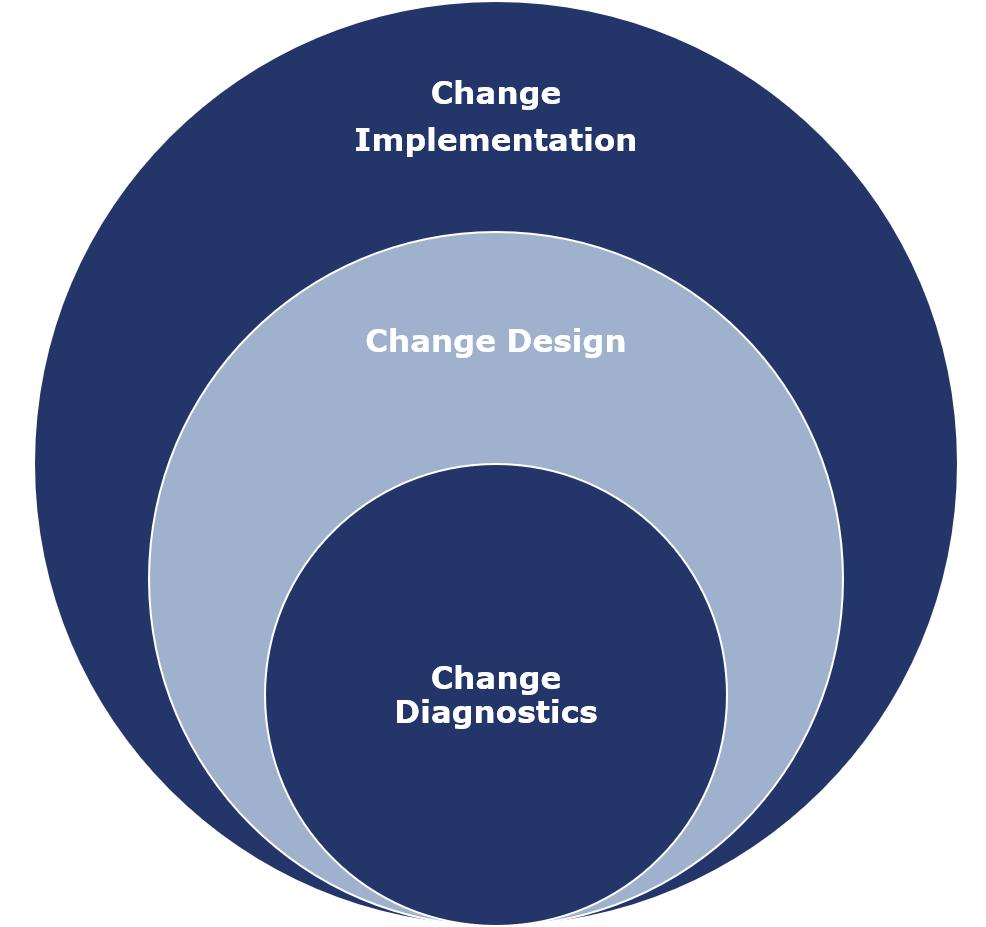 Unser Beratungsansatz in drei Phasen strukturiert